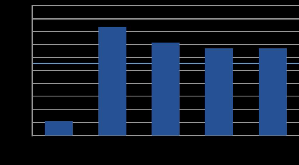 Angles de contact avec de l'huile horlogère sur différents matériaux avant et après épilamage avec Episurf-Neo et après différents tests de vieillissement